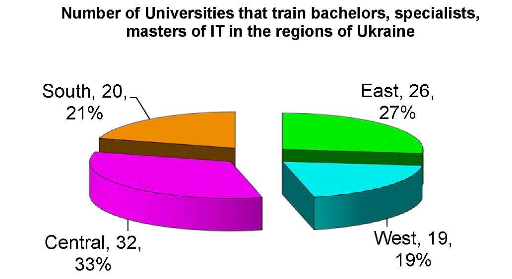Fig. 3 - Number of Universities that train bachelors, specialists, masters of IT in the regions of Ukraine